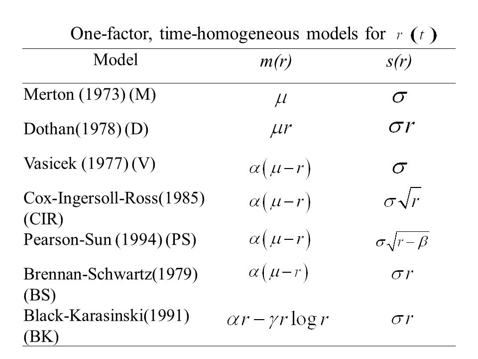 Model m(r)s(r) Merton (1973) (M) Dothan(1978) (D) Vasicek (1977) (V) Cox-Ingersoll-Ross(1985) (CIR) Pearson-Sun (1994) (PS) Brennan-Schwartz(1979) (BS) Black-Karasinski(1991) (BK) One-factor, time-homogeneous models for