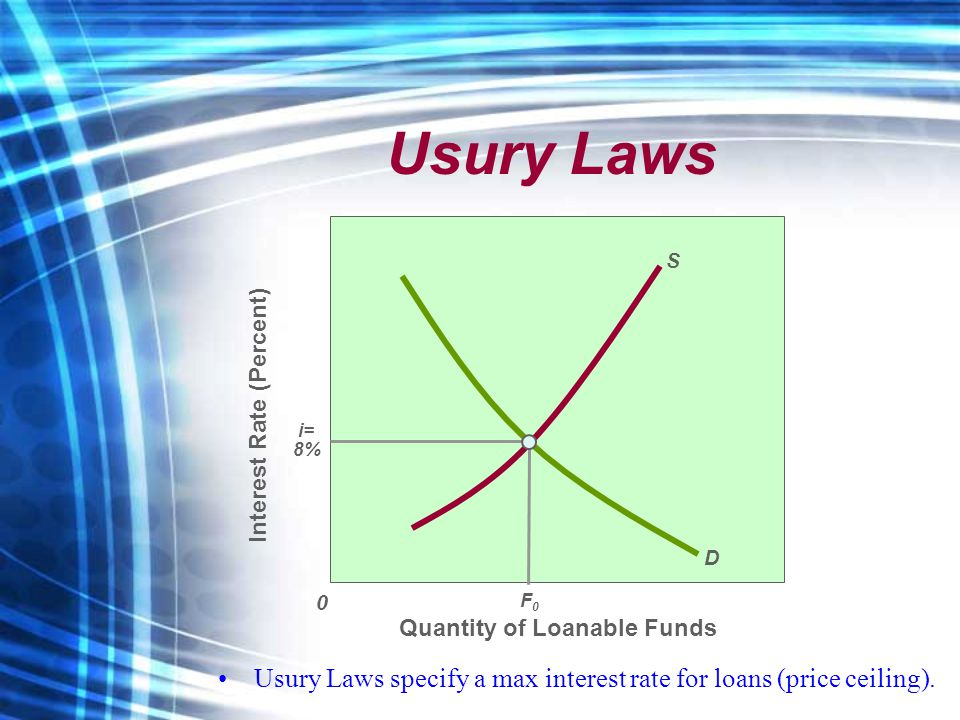 Usury Laws Quantity of Loanable Funds Interest Rate (Percent) 0 D S i= 8% F0F0 Usury Laws specify a max interest rate for loans (price ceiling).