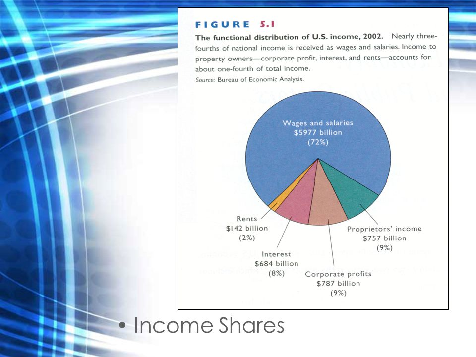 Income Shares