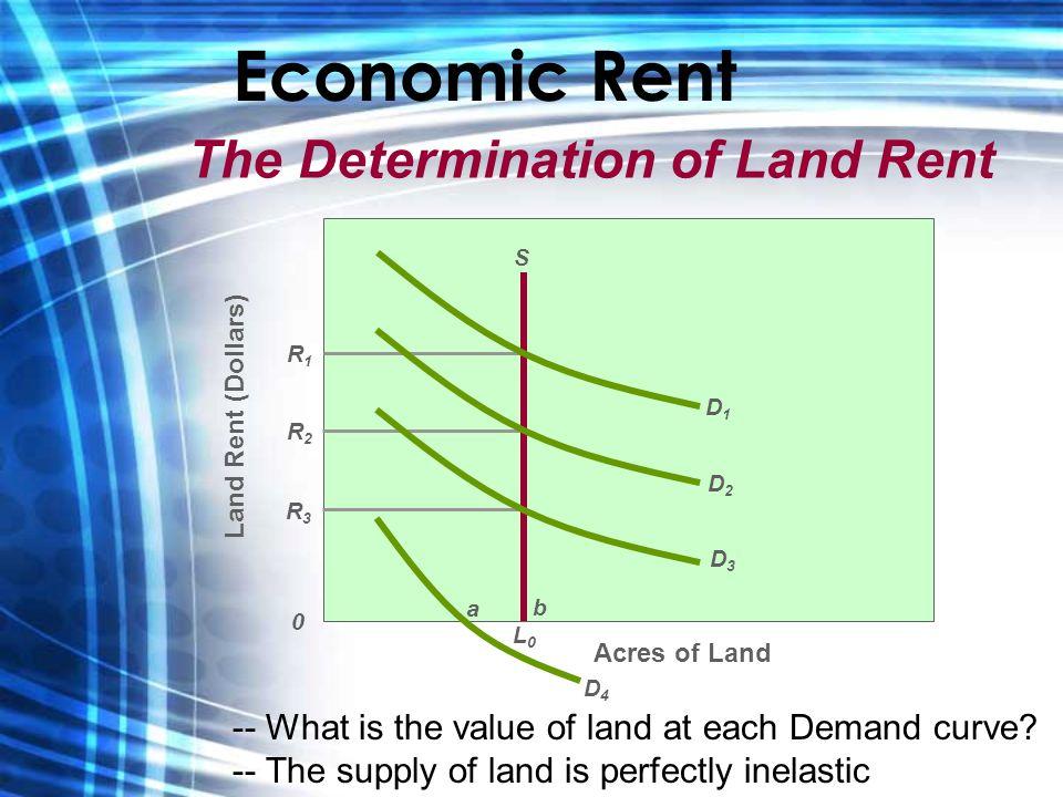 Economic Rent The Determination of Land Rent Acres of Land Land Rent (Dollars) L0L0 D1D1 D2D2 D3D3 D4D4 S R1R1 R2R2 R3R3 0 a b -- What is the value of land at each Demand curve.