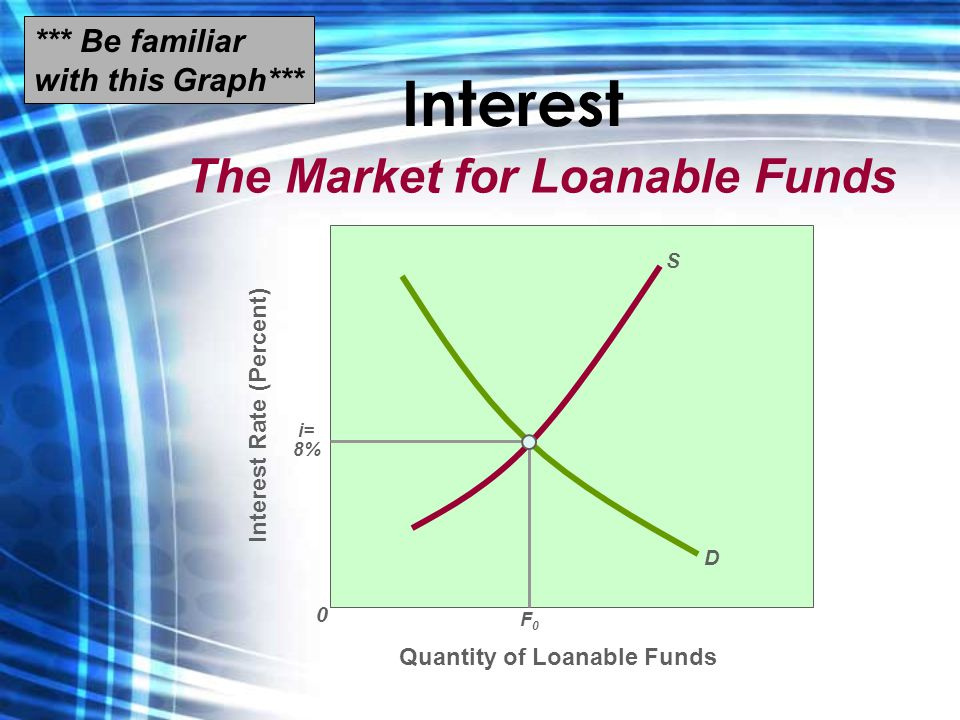 Interest The Market for Loanable Funds Quantity of Loanable Funds Interest Rate (Percent) 0 D S i= 8% F0F0 *** Be familiar with this Graph***