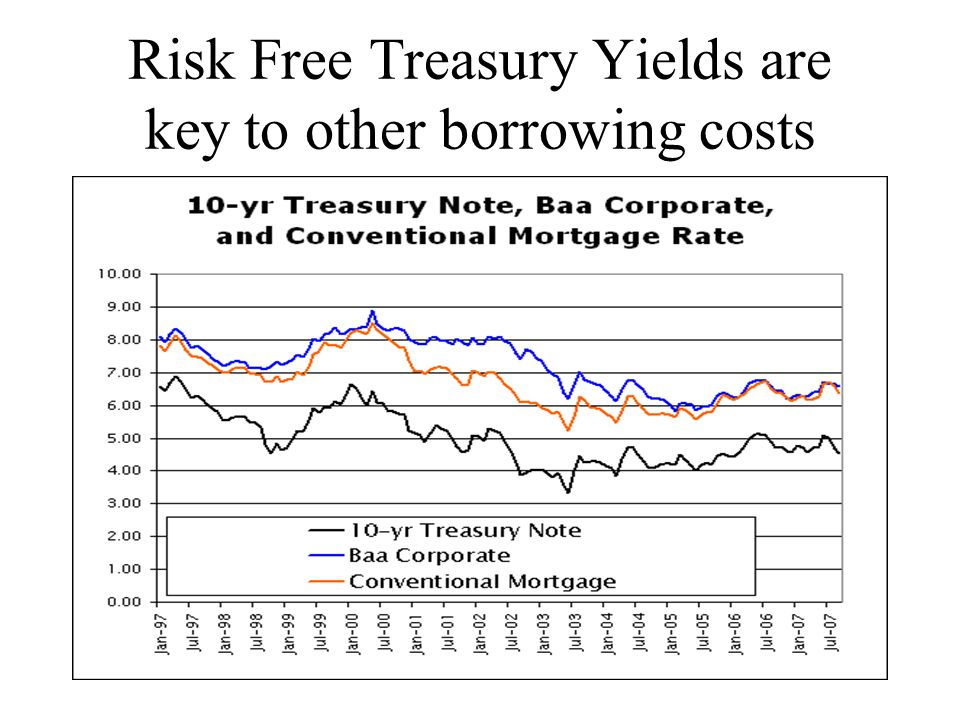 Risk Free Treasury Yields are key to other borrowing costs