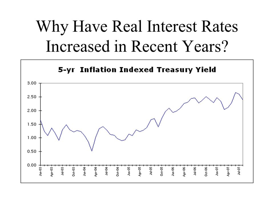 Why Have Real Interest Rates Increased in Recent Years