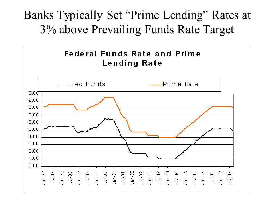 Banks Typically Set Prime Lending Rates at 3% above Prevailing Funds Rate Target