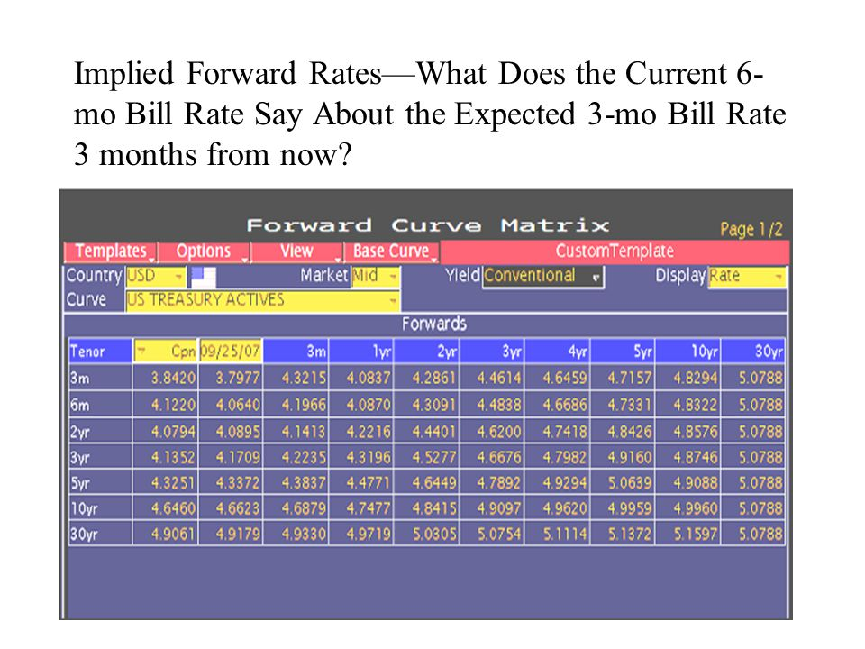 Implied Forward Rates—What Does the Current 6- mo Bill Rate Say About the Expected 3-mo Bill Rate 3 months from now?