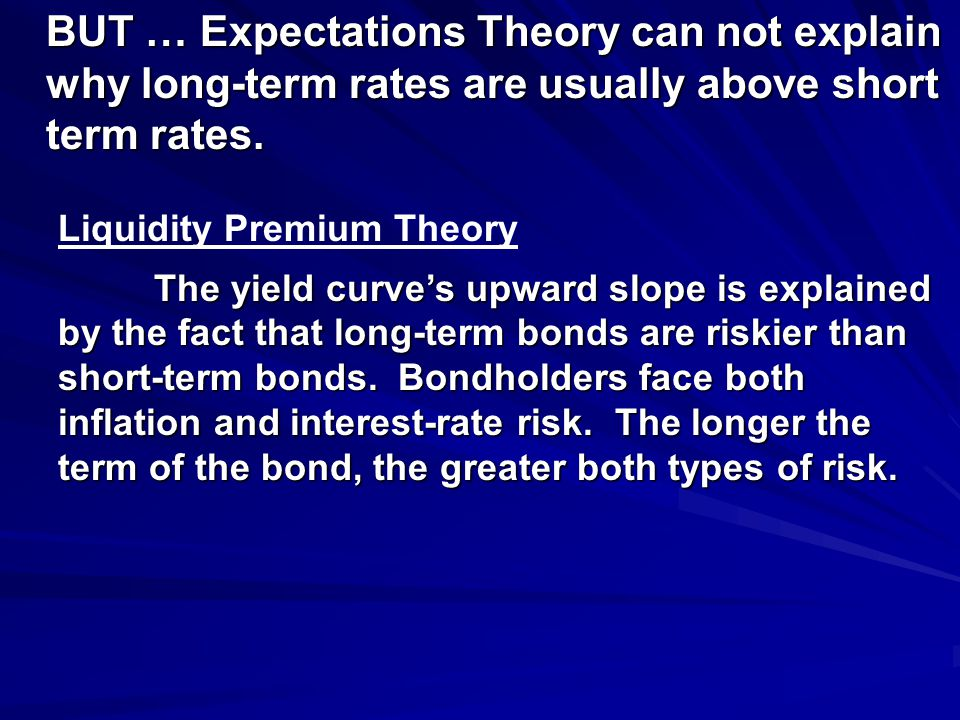 BUT … Expectations Theory can not explain why long-term rates are usually above short term rates.