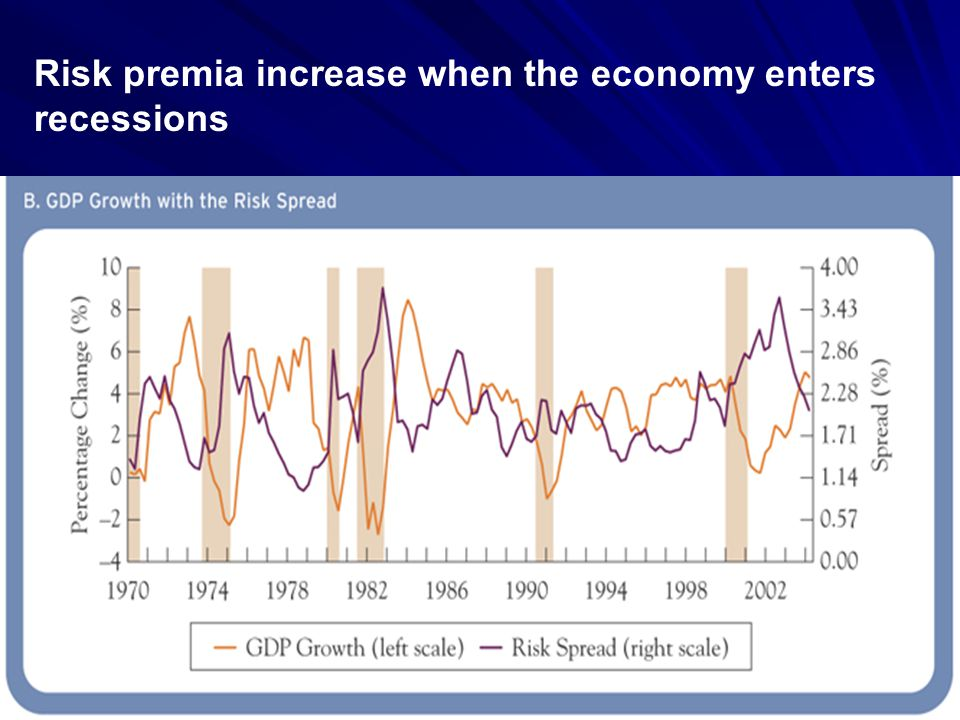 Risk premia increase when the economy enters recessions