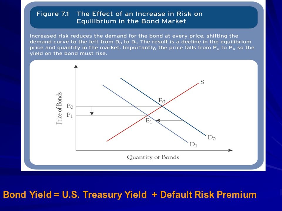 Bond Yield = U.S. Treasury Yield + Default Risk Premium
