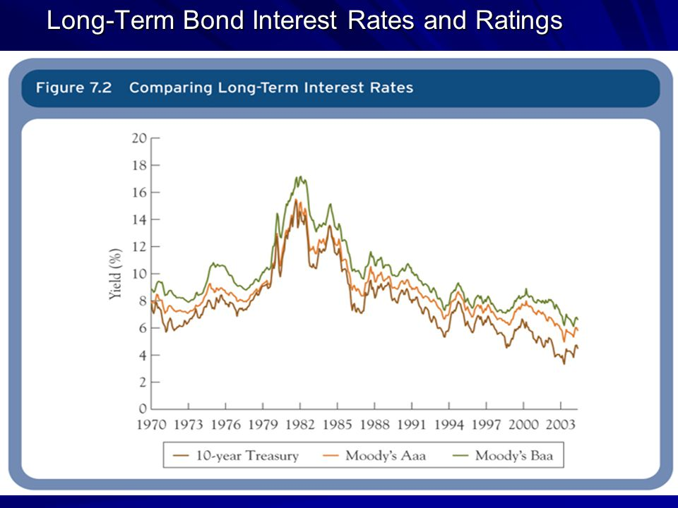 Short-Term Interest Rates and Risk