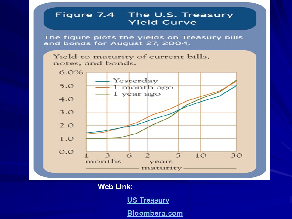 Web Link: US Treasury Bloomberg.com