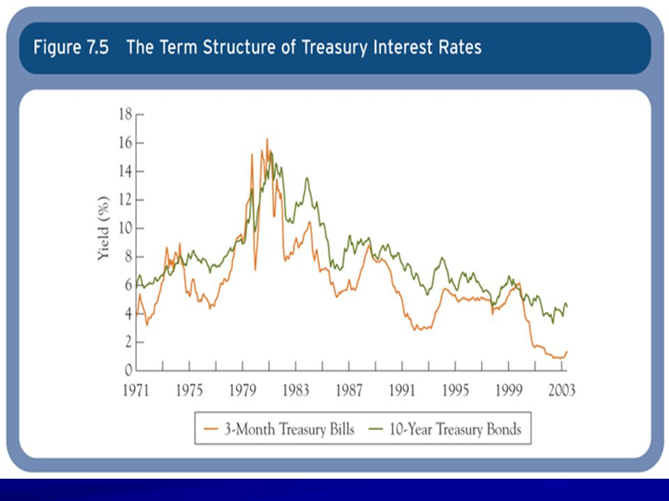Term Structure Facts Interest Rates of different maturities tend to move together Yields on short-term bond are more volatile than yields on long-term bonds Long-term yields tend to be higher than short-term yields.