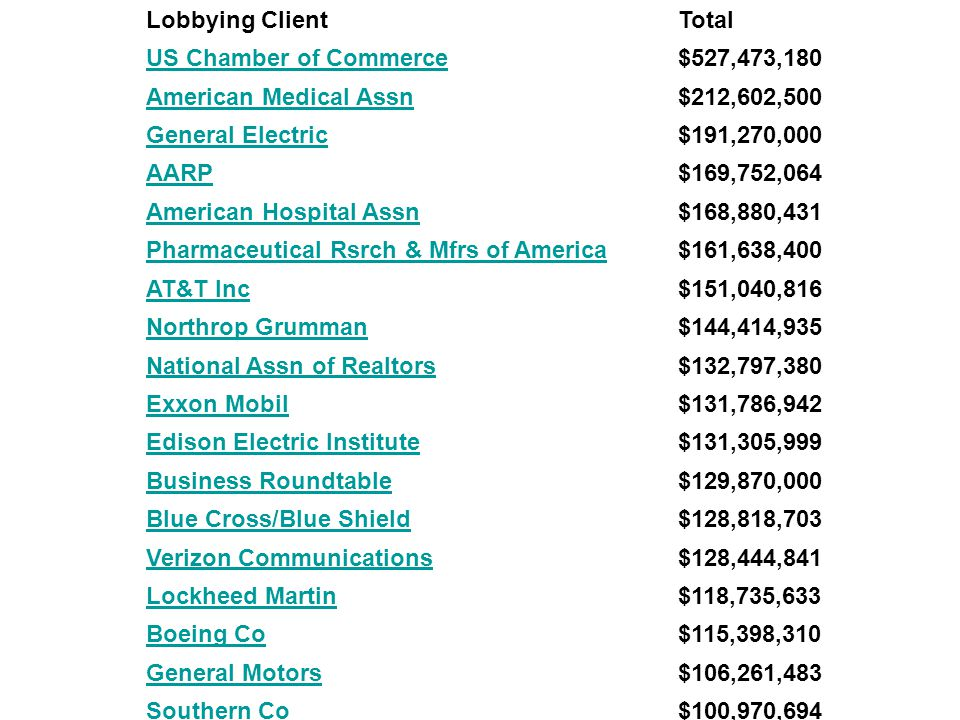 Top Spenders Lobbying ClientTotal US Chamber of Commerce$527,473,180 American Medical Assn$212,602,500 General Electric$191,270,000 AARP$169,752,064 American Hospital Assn$168,880,431 Pharmaceutical Rsrch & Mfrs of America$161,638,400 AT&T Inc$151,040,816 Northrop Grumman$144,414,935 National Assn of Realtors$132,797,380 Exxon Mobil$131,786,942 Edison Electric Institute$131,305,999 Business Roundtable$129,870,000 Blue Cross/Blue Shield$128,818,703 Verizon Communications$128,444,841 Lockheed Martin$118,735,633 Boeing Co$115,398,310 General Motors$106,261,483 Southern Co$100,970,694 Freddie Mac$96,194,048 Securities Industry & Financial Mkt Assn$95,353,143