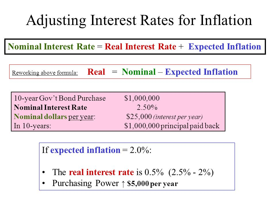 Nominal Interest Rate = Real Interest Rate + Expected Inflation Reworking above formula: Real = Nominal – Expected Inflation If expected inflation = 2.0%: The real interest rate is 0.5% (2.5% - 2%) Purchasing Power ↑ $5,000 per year 10-year Gov't Bond Purchase $1,000,000 Nominal Interest Rate 2.50% Nominal dollars per year: $25,000 (interest per year) In 10-years:$1,000,000 principal paid back Adjusting Interest Rates for Inflation