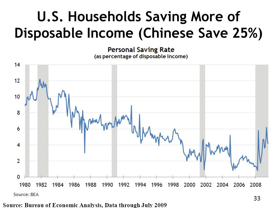 Source: Bureau of Economic Analysis, Data through July 2009 U.S.