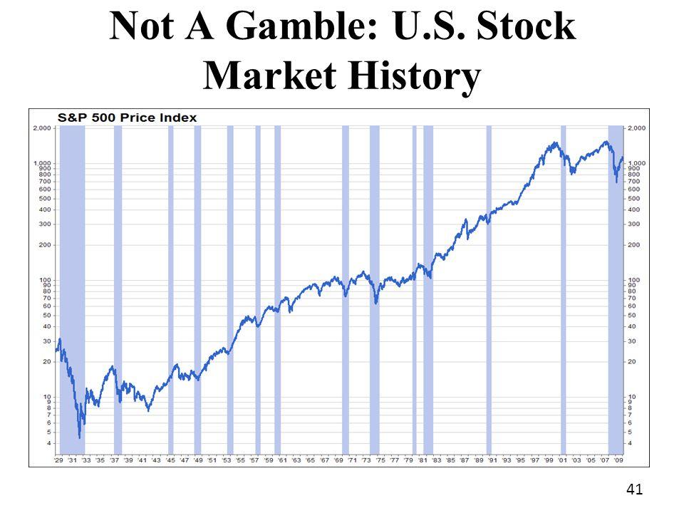Not A Gamble: U.S. Stock Market History 41