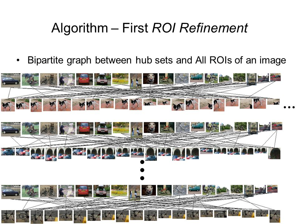 Algorithm – First ROI Refinement Bipartite graph between hub sets and All ROIs of an image