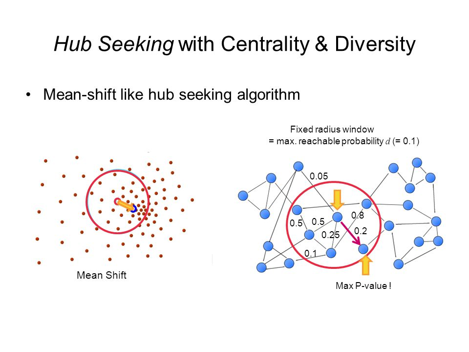 Hub Seeking with Centrality & Diversity Mean-shift like hub seeking algorithm 0.05 0.2 0.5 0.25 0.8 0.5 0.1 Max P-value .