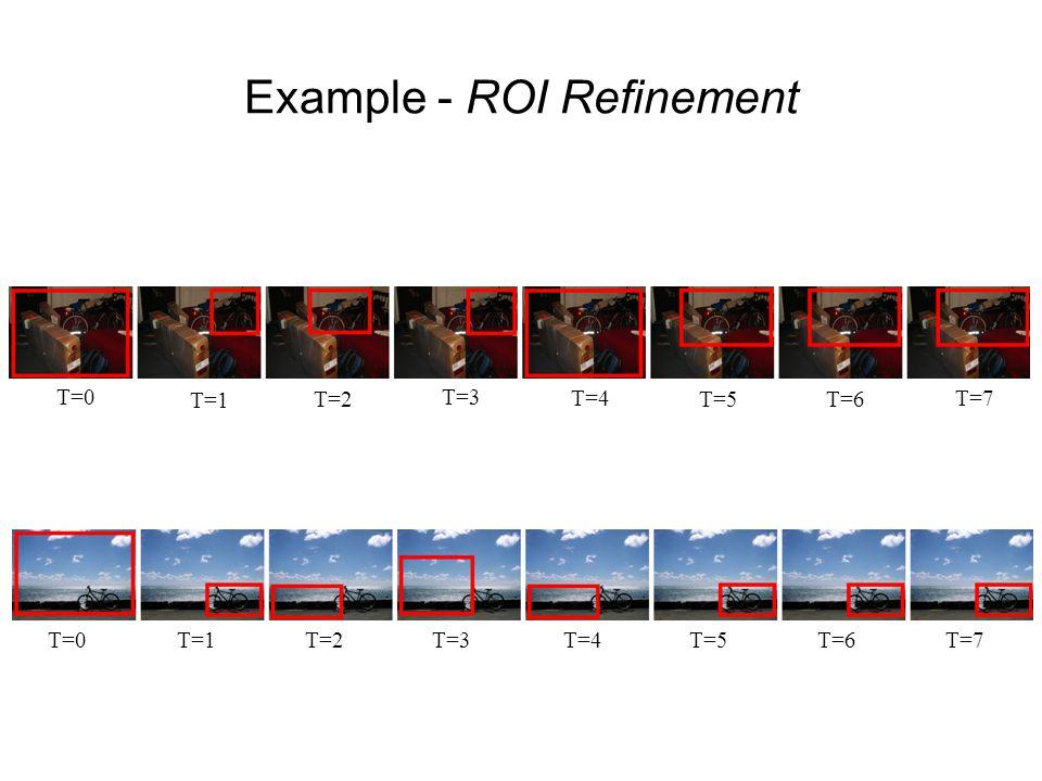 Example - ROI Refinement T=0T=1T=2T=3T=4T=5T=6T=7 T=0 T=1 T=2 T=3 T=4 T=5T=6 T=7