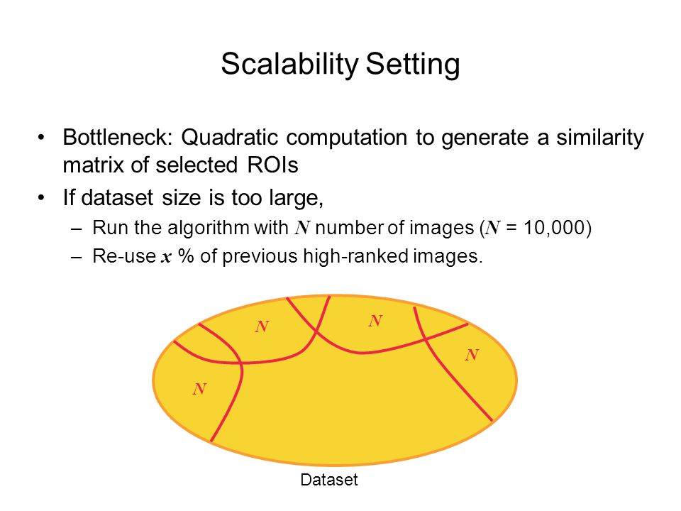 Scalability Setting Bottleneck: Quadratic computation to generate a similarity matrix of selected ROIs If dataset size is too large, –Run the algorithm with N number of images ( N = 10,000) –Re-use x % of previous high-ranked images.