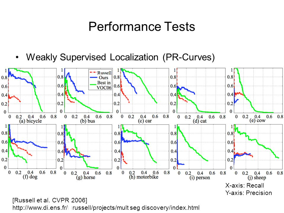 Performance Tests Weakly Supervised Localization (PR-Curves) [Russell et al.