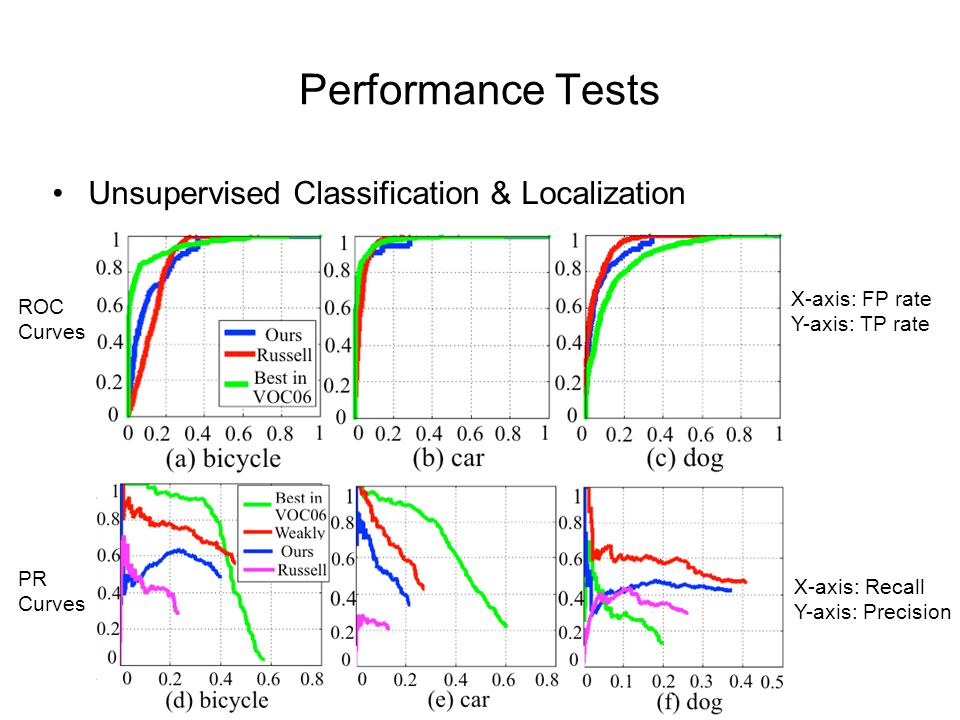 Performance Tests Unsupervised Classification & Localization X-axis: Recall Y-axis: Precision X-axis: FP rate Y-axis: TP rate ROC Curves PR Curves