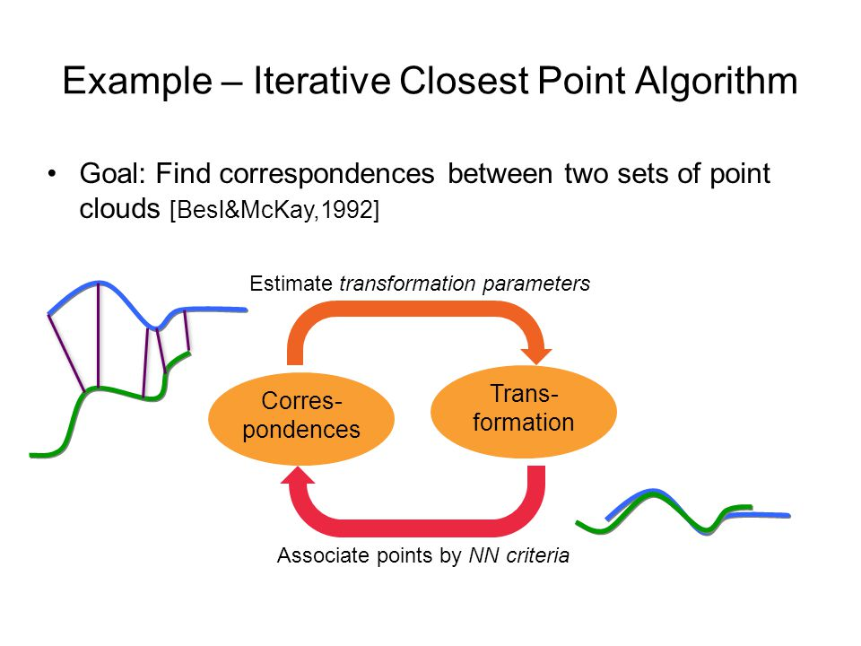 Goal: Find correspondences between two sets of point clouds [Besl&McKay,1992] Example – Iterative Closest Point Algorithm Trans- formation Estimate transformation parameters Corres- pondences Associate points by NN criteria