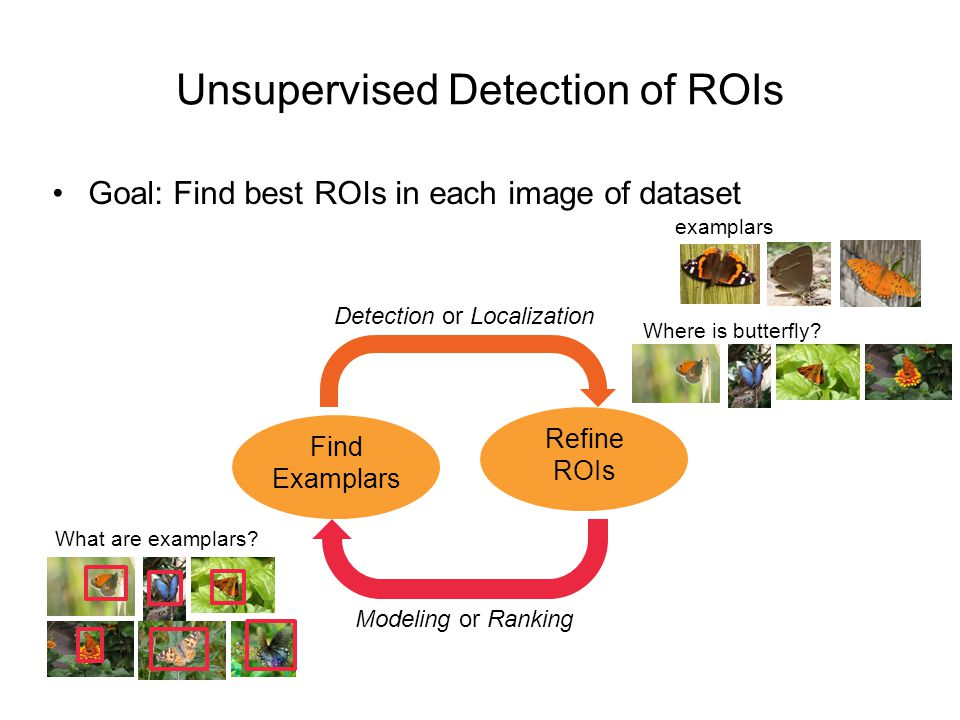 Conclusion Alternating optimization based Unsupervised ROI detection Simple and Fast Competitive performance on PASCAL 06 Scalable Test with more than 200K Flickr images Critic: Analysis for convexity, convergence, sensitivity to initialization, quality of solution