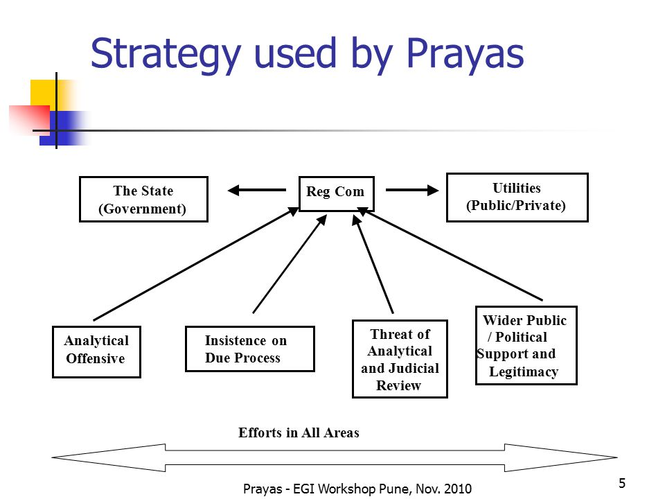 Prayas - EGI Workshop Pune, Nov. 2010 5 Strategy used by Prayas Analytical Offensive The State (Government) Reg Com Utilities (Public/Private) Insiste