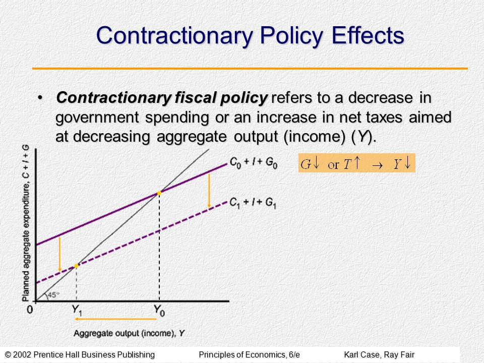 © 2002 Prentice Hall Business PublishingPrinciples of Economics, 6/eKarl Case, Ray Fair Contractionary Policy Effects Contractionary fiscal policy refers to a decrease in government spending or an increase in net taxes aimed at decreasing aggregate output (income) (Y).Contractionary fiscal policy refers to a decrease in government spending or an increase in net taxes aimed at decreasing aggregate output (income) (Y).