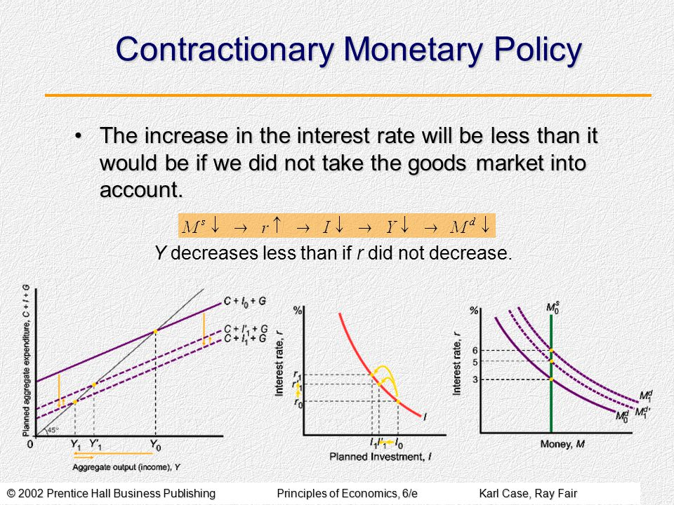 © 2002 Prentice Hall Business PublishingPrinciples of Economics, 6/eKarl Case, Ray Fair Contractionary Monetary Policy The increase in the interest rate will be less than it would be if we did not take the goods market into account.The increase in the interest rate will be less than it would be if we did not take the goods market into account.
