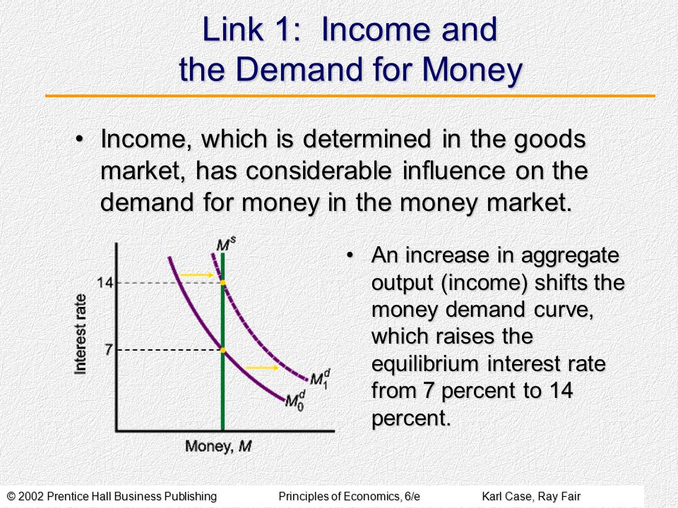 © 2002 Prentice Hall Business PublishingPrinciples of Economics, 6/eKarl Case, Ray Fair Link 1: Income and the Demand for Money Income, which is determined in the goods market, has considerable influence on the demand for money in the money market.Income, which is determined in the goods market, has considerable influence on the demand for money in the money market.