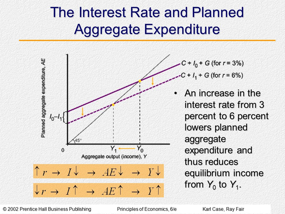 © 2002 Prentice Hall Business PublishingPrinciples of Economics, 6/eKarl Case, Ray Fair The Interest Rate and Planned Aggregate Expenditure An increase in the interest rate from 3 percent to 6 percent lowers planned aggregate expenditure and thus reduces equilibrium income from Y 0 to Y 1.An increase in the interest rate from 3 percent to 6 percent lowers planned aggregate expenditure and thus reduces equilibrium income from Y 0 to Y 1.