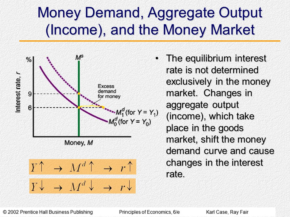 © 2002 Prentice Hall Business PublishingPrinciples of Economics, 6/eKarl Case, Ray Fair Money Demand, Aggregate Output (Income), and the Money Market The equilibrium interest rate is not determined exclusively in the money market.