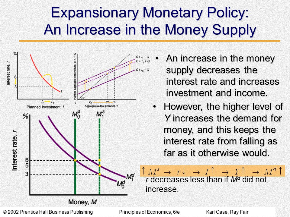 © 2002 Prentice Hall Business PublishingPrinciples of Economics, 6/eKarl Case, Ray Fair Expansionary Monetary Policy: An Increase in the Money Supply An increase in the money supply decreases the interest rate and increases investment and income.An increase in the money supply decreases the interest rate and increases investment and income.