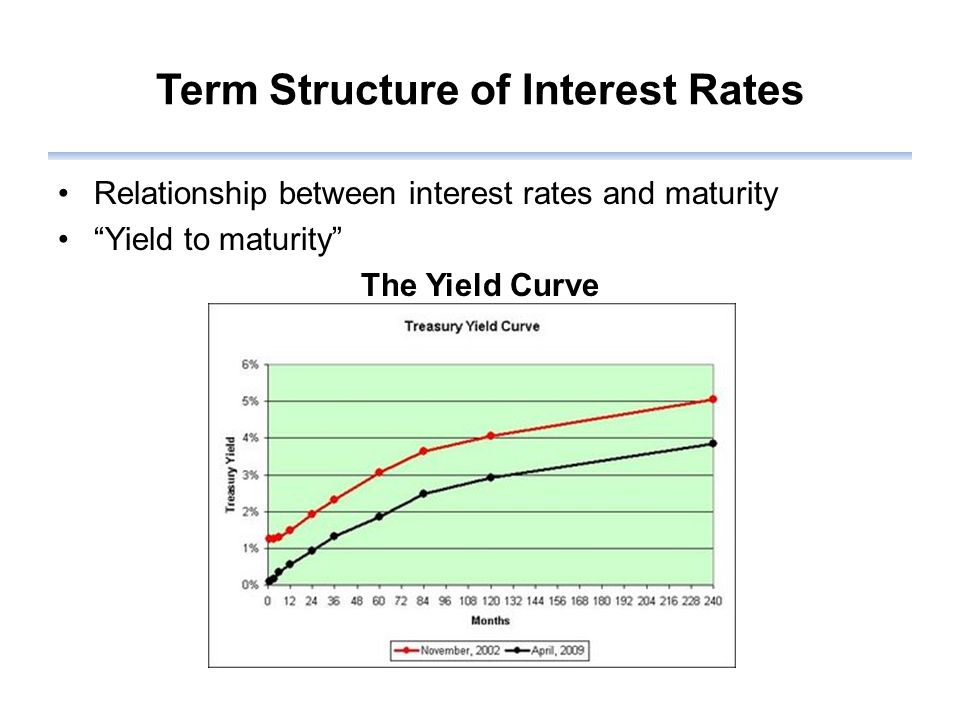 Term Structure of Interest Rates Relationship between interest rates and maturity Yield to maturity The Yield Curve