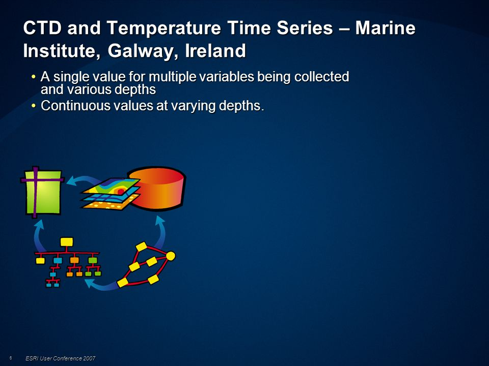 ESRI User Conference 2007 6 CTD and Temperature Time Series – Marine Institute, Galway, Ireland A single value for multiple variables being collected and various depthsA single value for multiple variables being collected and various depths Continuous values at varying depths.Continuous values at varying depths.