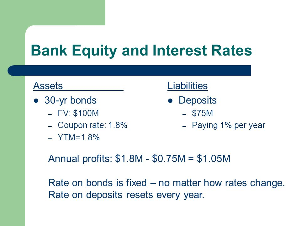 Bank Equity and Interest Rates Assets 30-yr bonds – FV: $100M – Coupon rate: 1.8% – YTM=1.8% Liabilities Deposits – $75M – Paying 1% per year Annual profits: $1.8M - $0.75M = $1.05M Rate on bonds is fixed – no matter how rates change.
