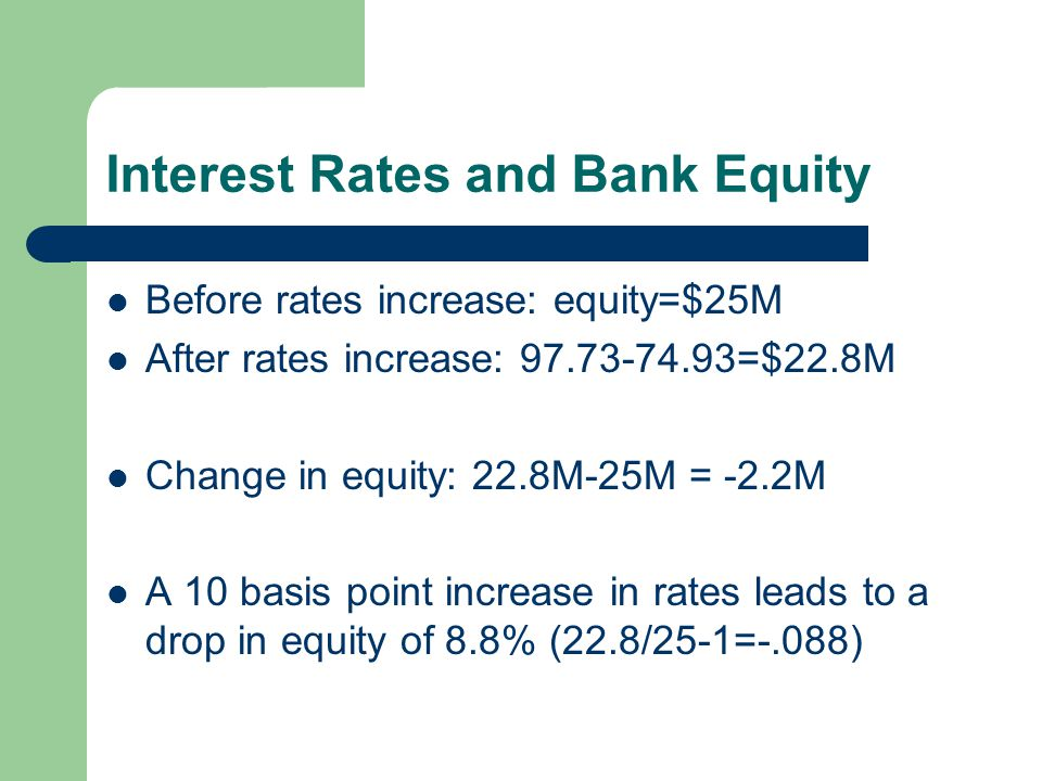 Interest Rates and Bank Equity Before rates increase: equity=$25M After rates increase: 97.73-74.93=$22.8M Change in equity: 22.8M-25M = -2.2M A 10 basis point increase in rates leads to a drop in equity of 8.8% (22.8/25-1=-.088)