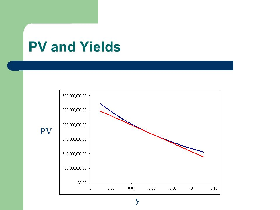 PV and Yields y PV