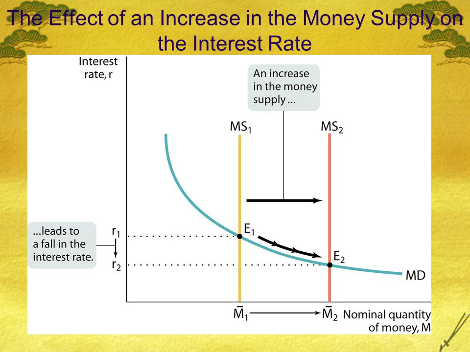The Effect of an Increase in the Money Supply on the Interest Rate