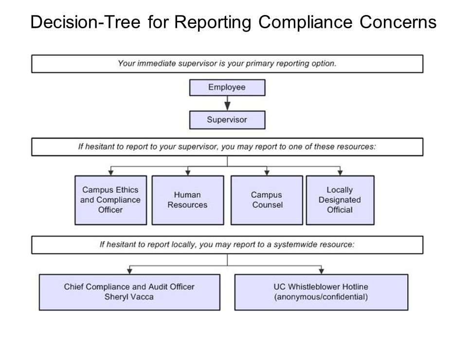 Decision-Tree for Reporting Compliance Concerns
