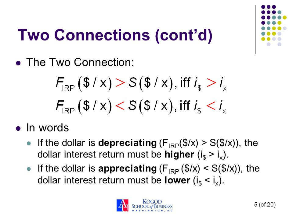 5 (of 20) The Two Connection: In words If the dollar is depreciating (F IRP ($/x) > S($/x)), the dollar interest return must be higher (i $ > i x ). I