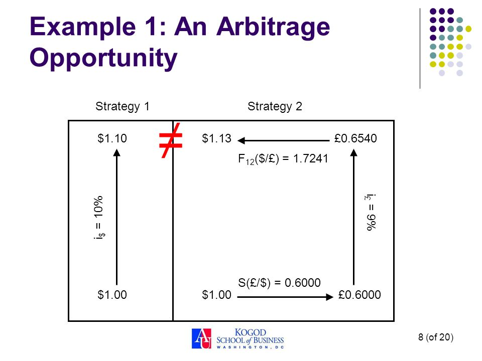 8 (of 20) Example 1: An Arbitrage Opportunity £0.6000 $1.10 $1.00 £0.6540$1.13 Strategy 1 Strategy 2 $1.00 i $ = 10% i £ = 9% S(£/$) = 0.6000 F 12 ($/