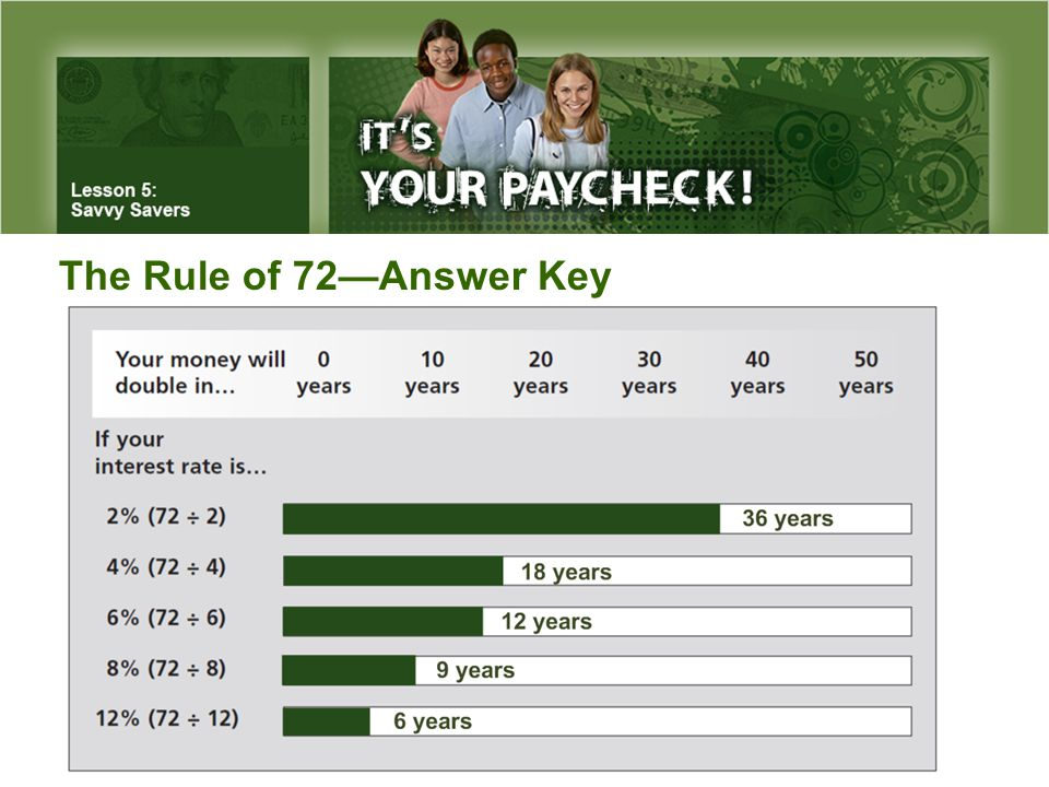 The Rule of 72—Answer Key