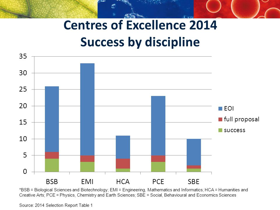 Centres of Excellence 2014 Success by discipline *BSB = Biological Sciences and Biotechnology; EMI = Engineering, Mathematics and Informatics; HCA = Humanities and Creative Arts; PCE = Physics, Chemistry and Earth Sciences; SBE = Social, Behavioural and Economics Sciences Source: 2014 Selection Report Table 1