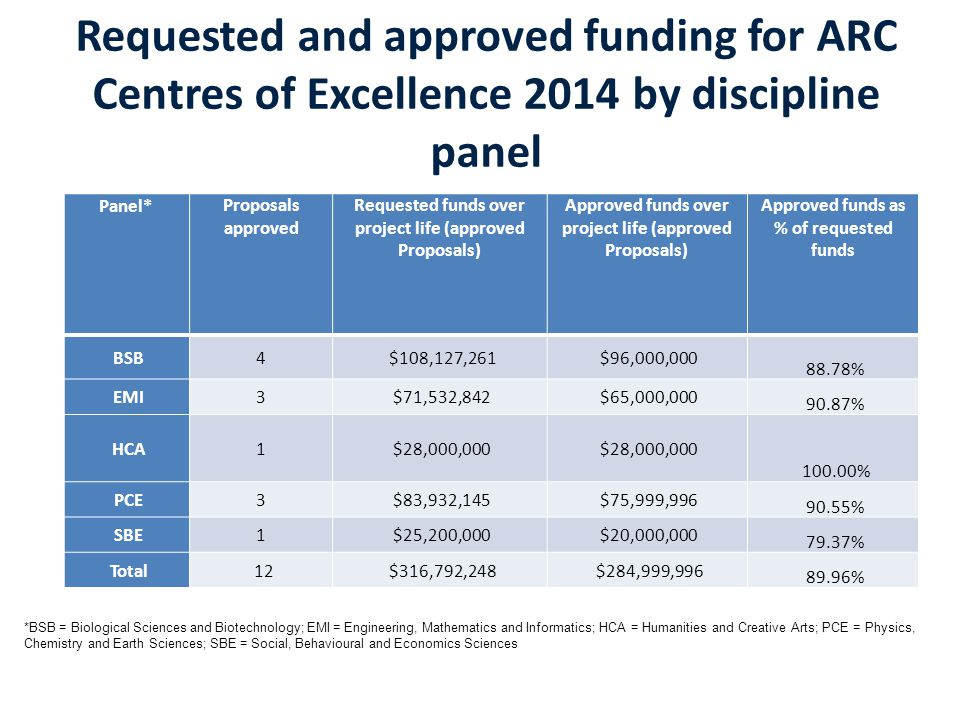 Requested and approved funding for ARC Centres of Excellence 2014 by discipline panel Panel*Proposals approved Requested funds over project life (approved Proposals) Approved funds over project life (approved Proposals) Approved funds as % of requested funds BSB4$108,127,261$96,000,000 88.78% EMI3$71,532,842$65,000,000 90.87% HCA1$28,000,000 100.00% PCE3$83,932,145$75,999,996 90.55% SBE1$25,200,000$20,000,000 79.37% Total12$316,792,248$284,999,996 89.96% *BSB = Biological Sciences and Biotechnology; EMI = Engineering, Mathematics and Informatics; HCA = Humanities and Creative Arts; PCE = Physics, Chemistry and Earth Sciences; SBE = Social, Behavioural and Economics Sciences