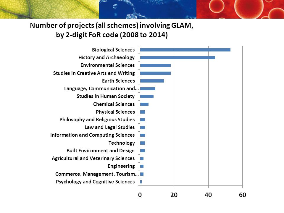 Proportion of HCA grants involving GLAM partners that involved PIs from a GLAM organisation (LP 201014) LP13 and LP14 required that at least one PI from each PO be on each project
