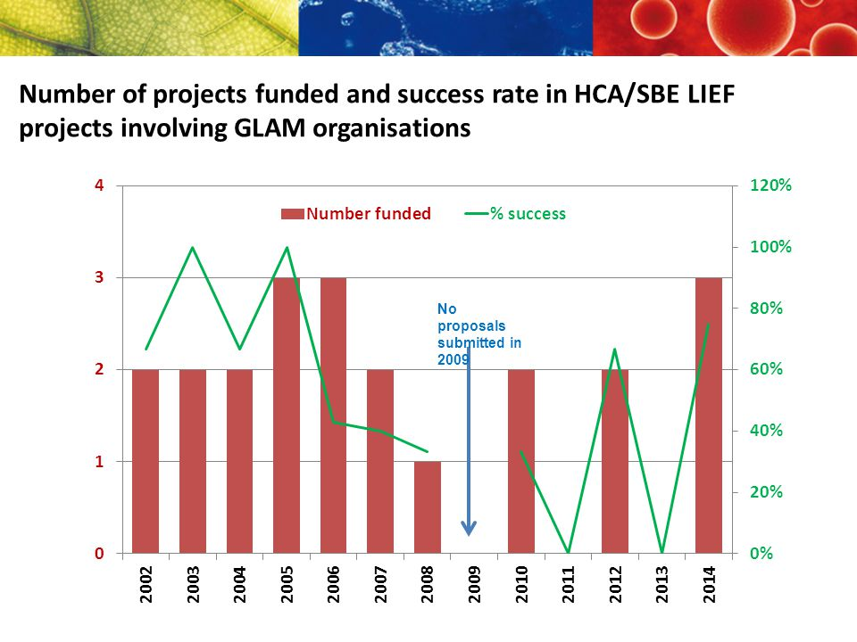 Number of projects funded and success rate in HCA/SBE LIEF projects involving GLAM organisations No proposals submitted in 2009
