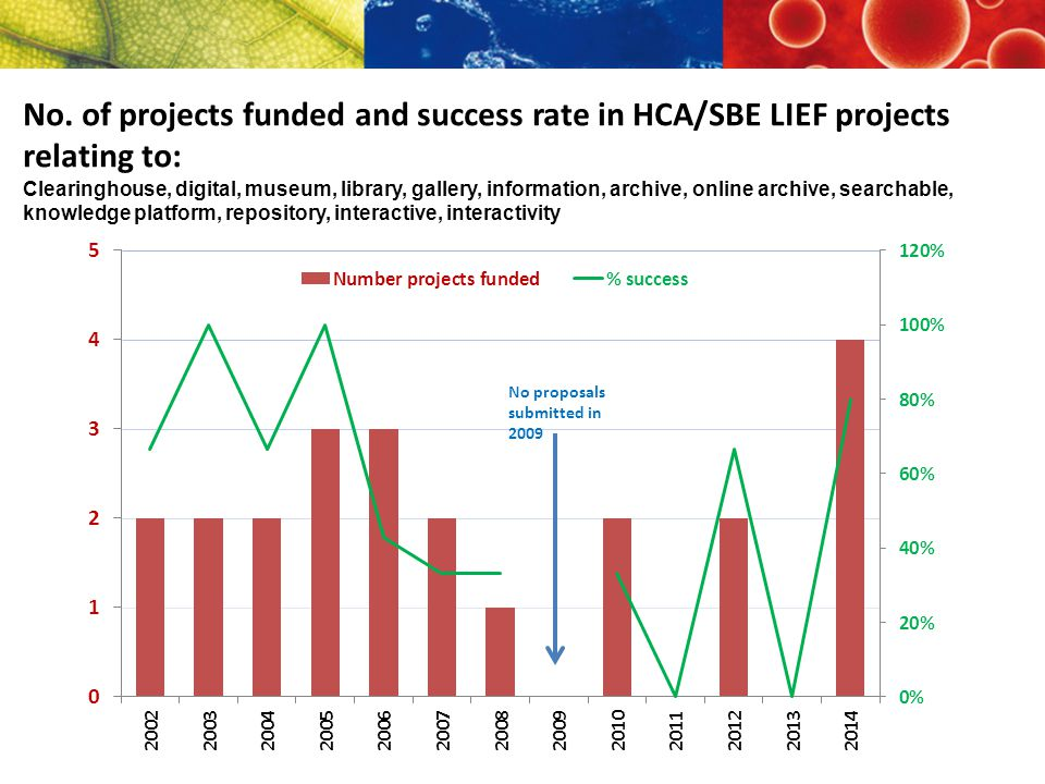 No. of projects funded and success rate in HCA/SBE LIEF projects relating to: Clearinghouse, digital, museum, library, gallery, information, archive,