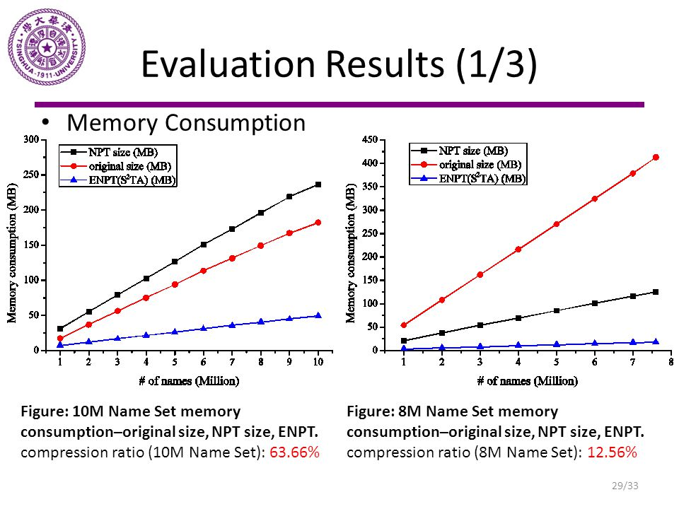 Evaluation Results (1/3) Memory Consumption Figure: 10M Name Set memory consumption–original size, NPT size, ENPT. compression ratio (10M Name Set): 6